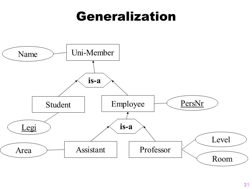 31 Generalization Legi Uni-Member is-a Student Assistant is-a Professor Area Name Employee PersNr Room Level