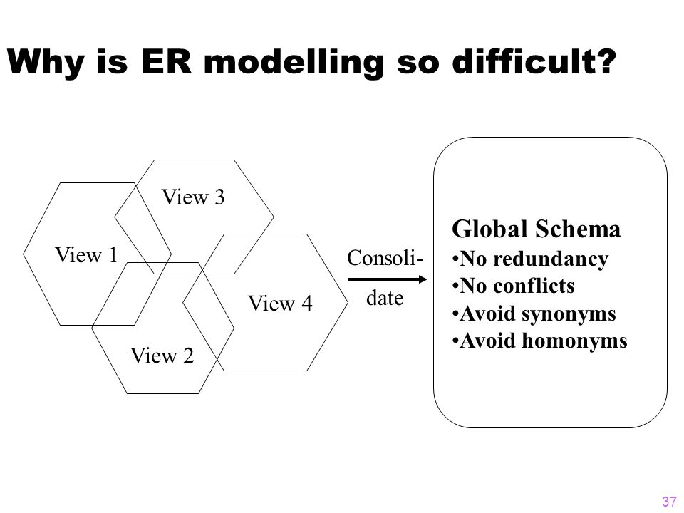 37 Why is ER modelling so difficult.