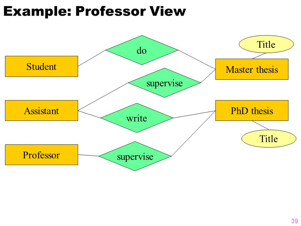 39 Example: Professor View Student Assistant Professor do write supervise Master thesis PhD thesis Title