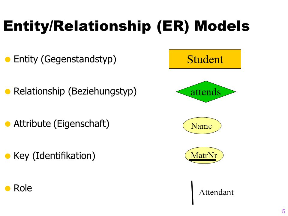 6 Entity/Relationship (ER) Models  Entity (Gegenstandstyp)  Relationship (Beziehungstyp)  Attribute (Eigenschaft)  Key (Identifikation)  Role Student Lecture attends NrTitleCP LegiNameSemester Attendant Course