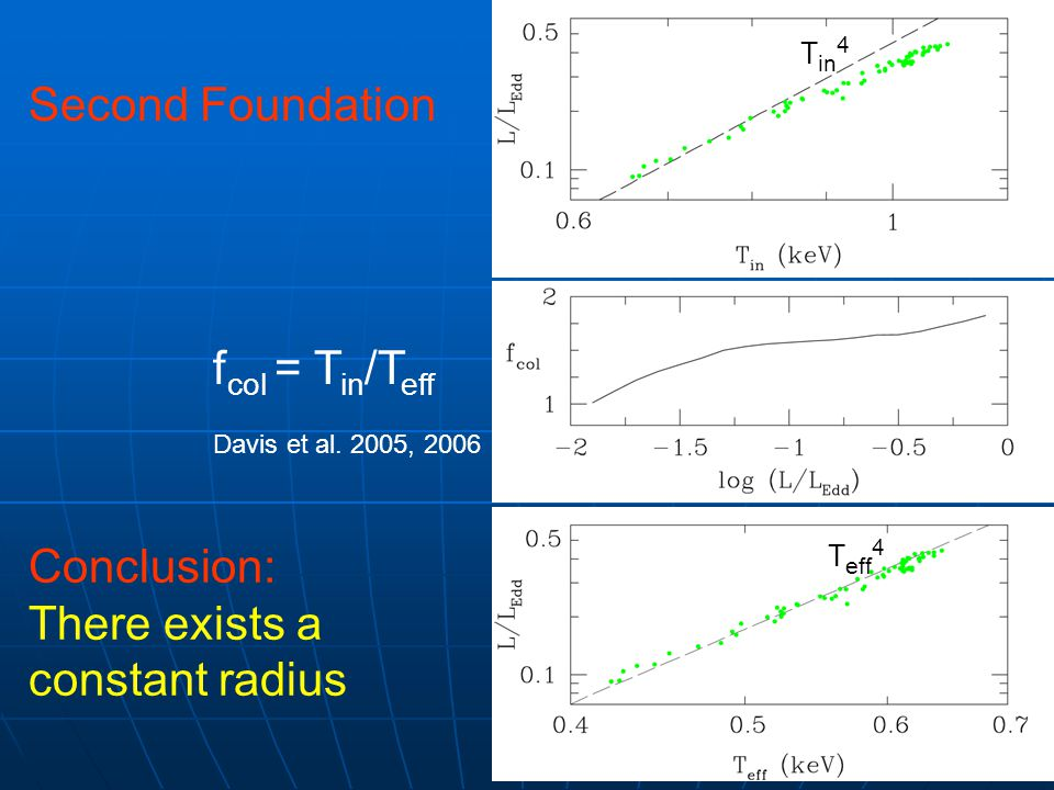 T in 4 T eff 4 Second Foundation f col = T in /T eff Davis et al. 2005, 2006 Conclusion: There exists a constant radius