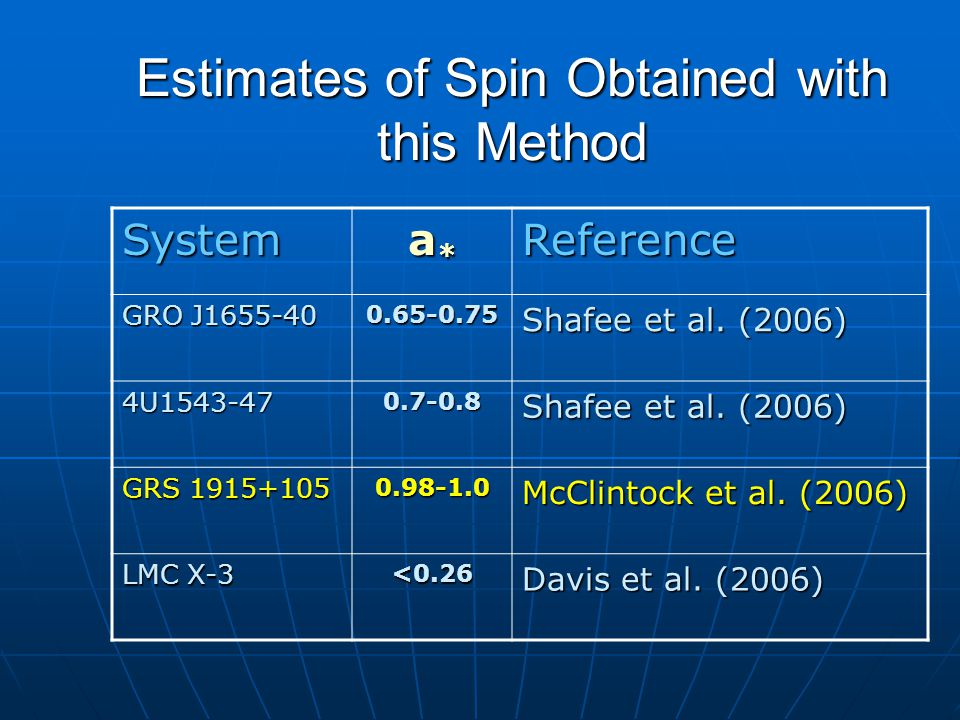 Estimates of Spin Obtained with this Method System a*a*a*a*Reference GRO J1655-40 0.65-0.75 Shafee et al. (2006) 4U1543-470.7-0.8 GRS 1915+105 0.98-1.