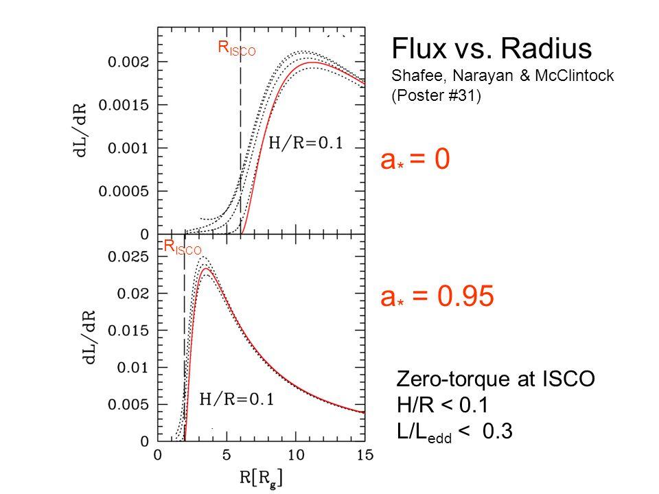 R ISCO Zero-torque at ISCO H/R < 0.1 L/L edd < 0.3 S Flux vs.