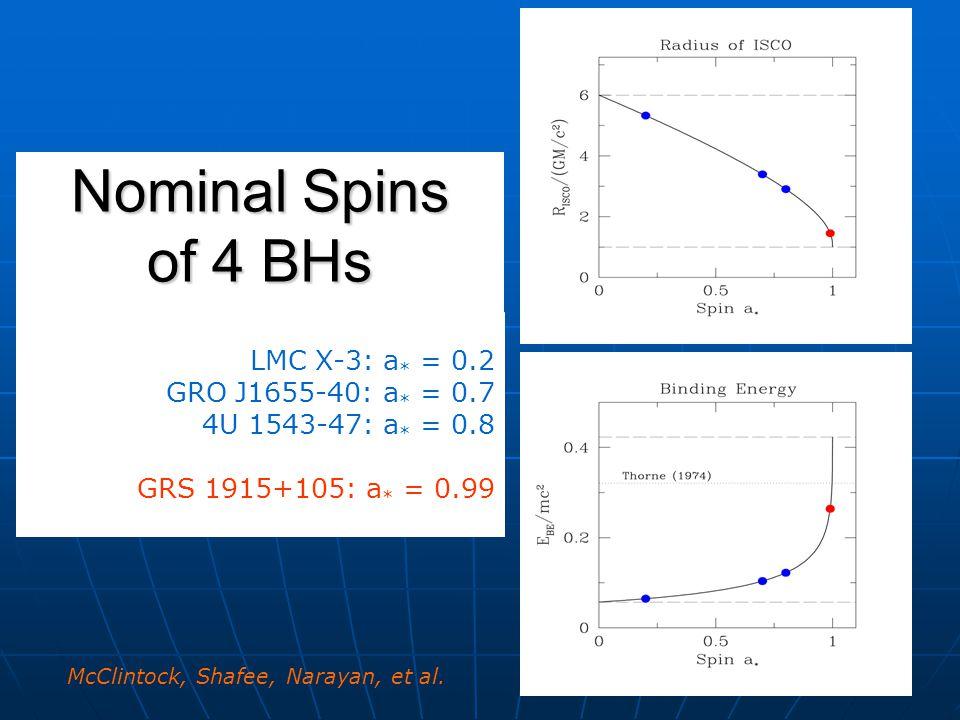 Nominal Spins of 4 BHs LMC X-3: a * = 0.2 GRO J1655-40: a * = 0.7 4U 1543-47: a * = 0.8 GRS 1915+105: a * = 0.99 McClintock, Shafee, Narayan, et al.