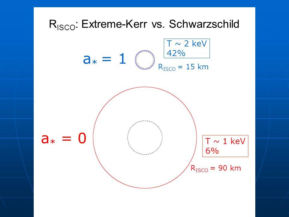 f T ~ 2 keV 42% T ~ 1 keV 6% a * = 1 a * = 0 R ISCO = 15 km R ISCO = 90 km R ISCO : Extreme-Kerr vs.