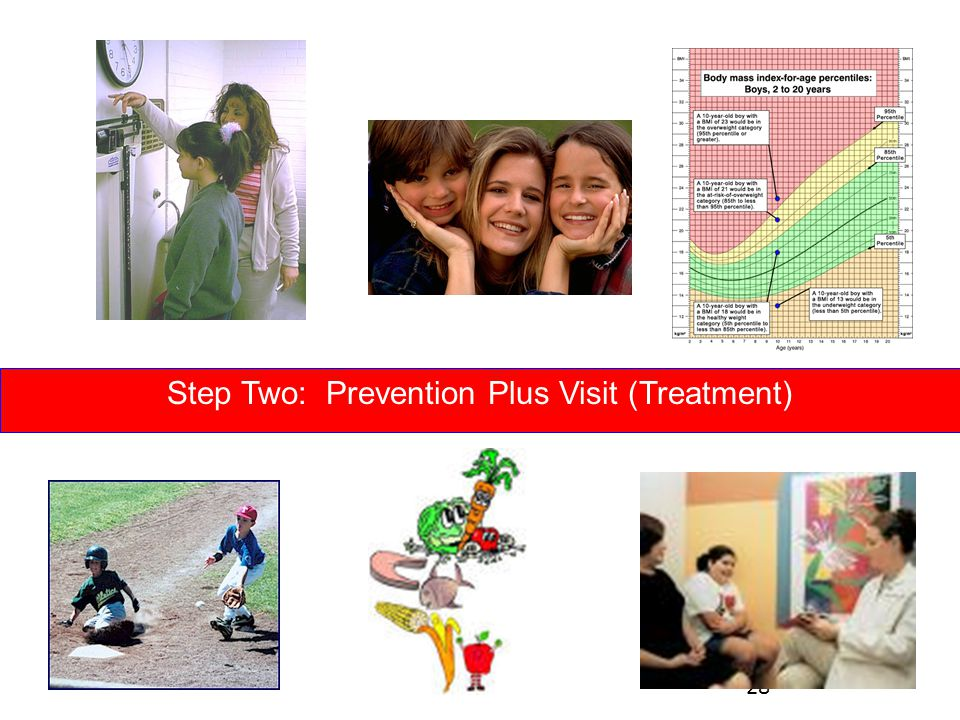 Step Two: Prevention Plus Visit (Treatment) 28