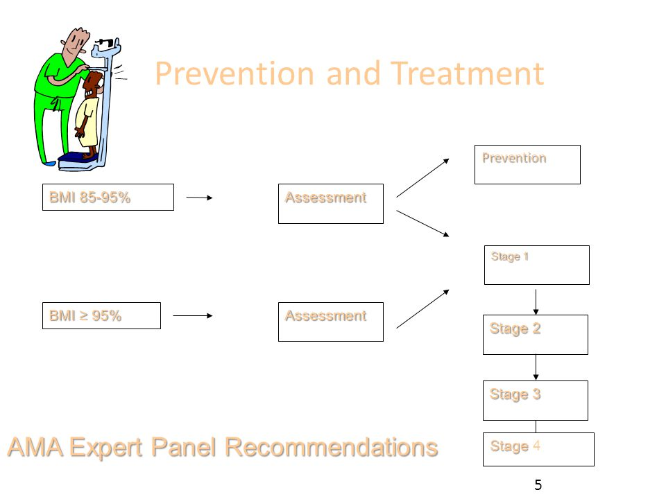 Prevention and Treatment AMA Expert Panel Recommendations BMI 85-95% BMI ≥ 95% Assessment Assessment Prevention Stage 1 Stage 2 Stage 3 Stage Stage 4