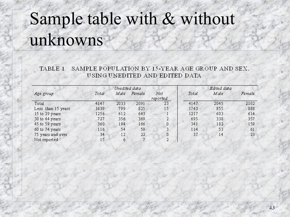 43 Sample table with & without unknowns