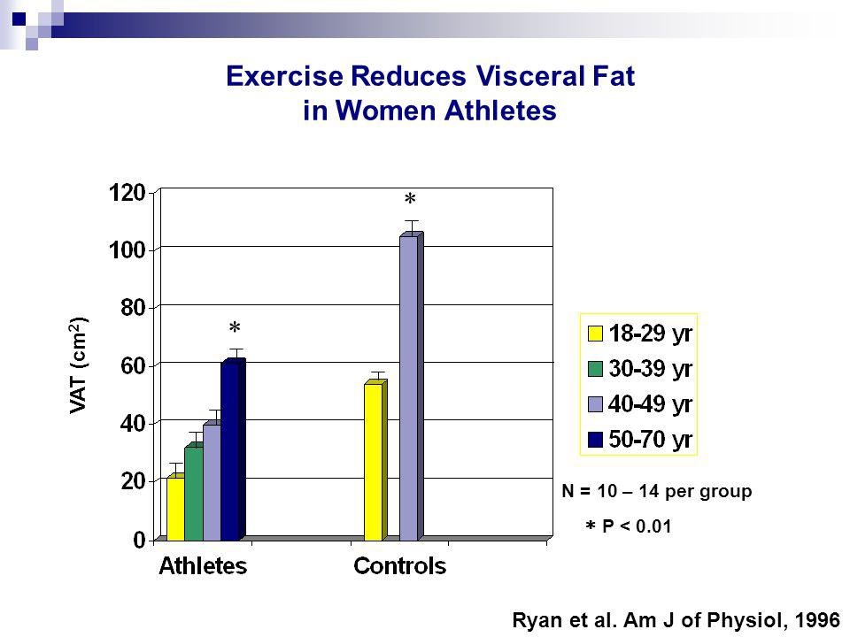 Exercise Reduces Visceral Fat in Women Athletes N = 10 – 14 per group Ryan et al.