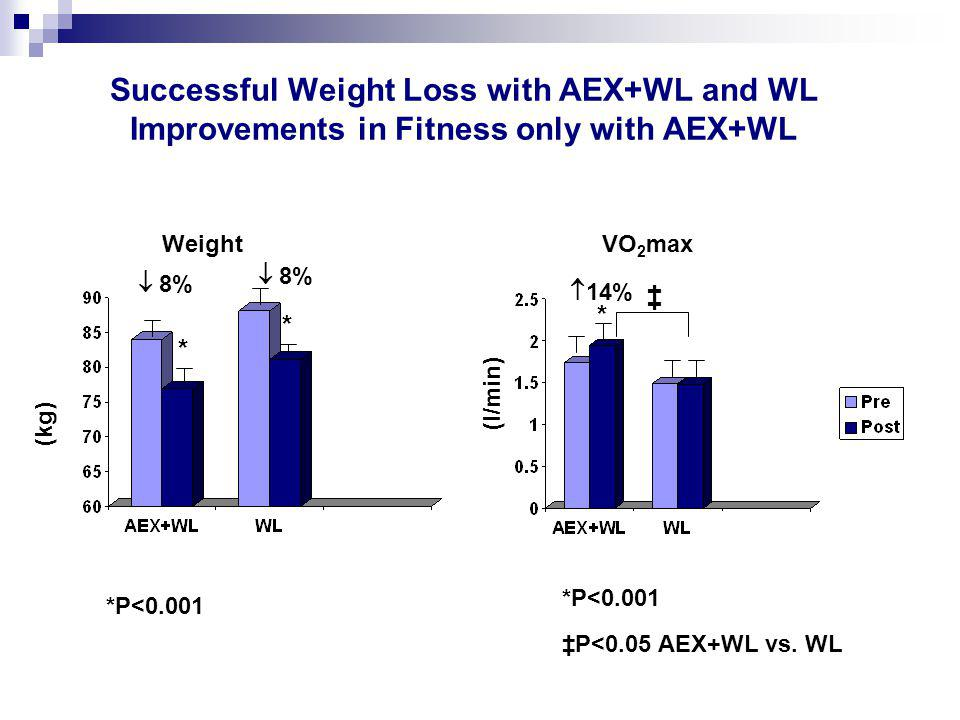 WeightVO 2 max * * * (kg) (l/min) Successful Weight Loss with AEX+WL and WL Improvements in Fitness only with AEX+WL *P<0.001  14%  8% ‡P<0.05 AEX+WL vs.