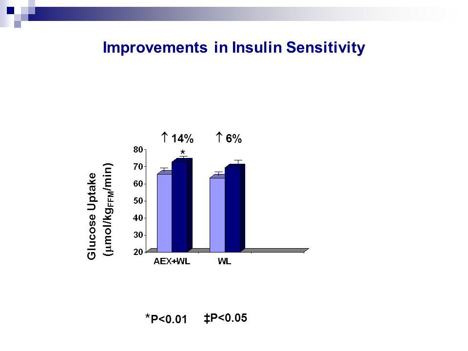 Improvements in Insulin Sensitivity Glucose Uptake (  mol/kg FFM /min)  14%  6% * * P<0.01 ‡P<0.05
