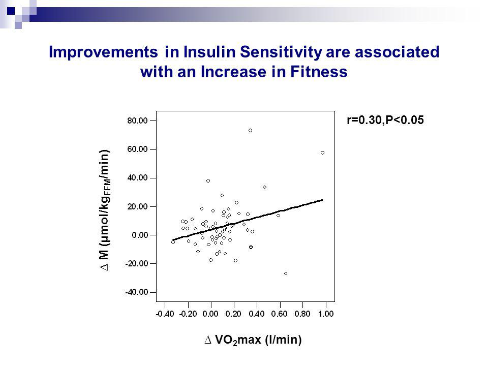 Improvements in Insulin Sensitivity are associated with an Increase in Fitness ∆ VO 2 max (l/min) ∆ M (µmol/kg FFM /min) r=0.30,P<0.05