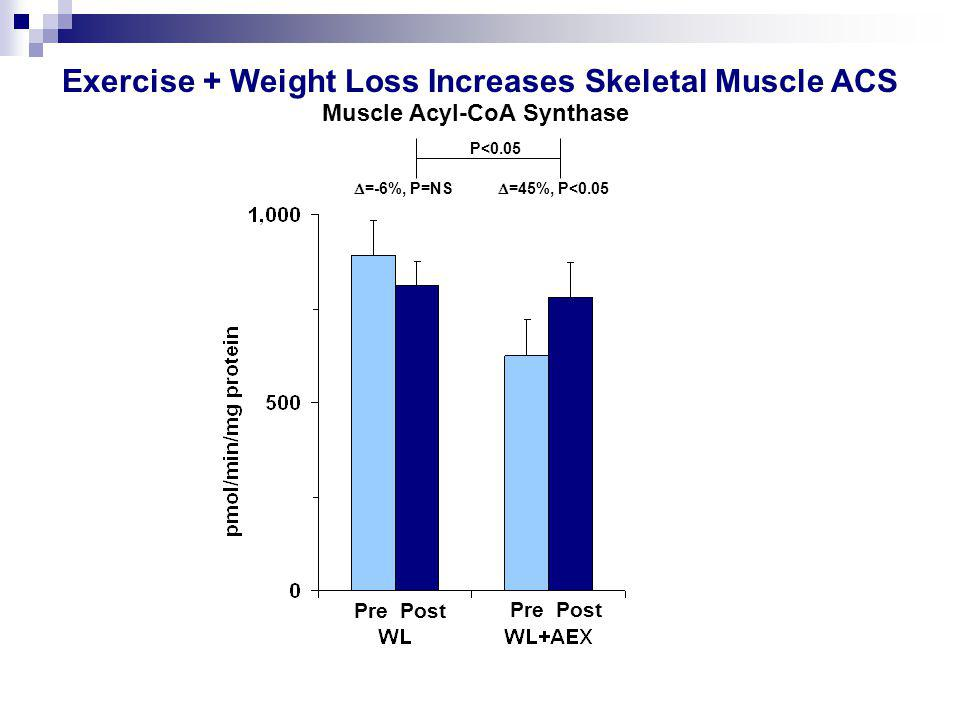 Pre Post  =-6%, P=NS  =45%, P<0.05 P<0.05 Muscle Acyl-CoA Synthase Exercise + Weight Loss Increases Skeletal Muscle ACS
