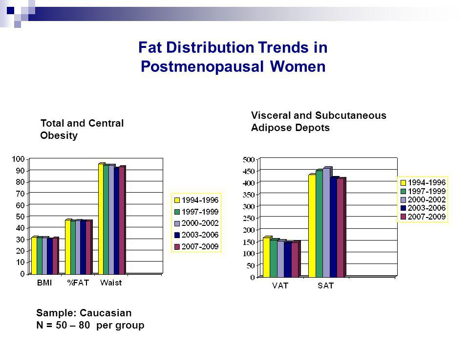 Visceral and Subcutaneous Adipose Depots Fat Distribution Trends in Postmenopausal Women Sample: Caucasian N = 50 – 80 per group Total and Central Obesity
