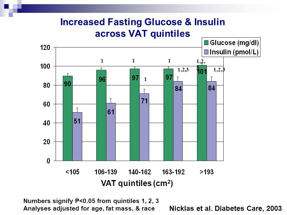 Insulin Sensitivity is Reduced In Women with Impaired Glucose Tolerance Glucose Uptake (  mol/kg FFM /min) * * P<0.01 n = 64 n = 34