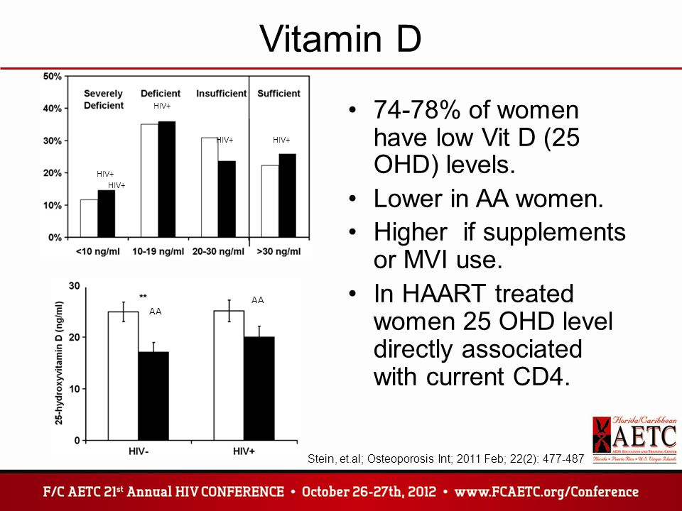 Vitamin D 74-78% of women have low Vit D (25 OHD) levels.
