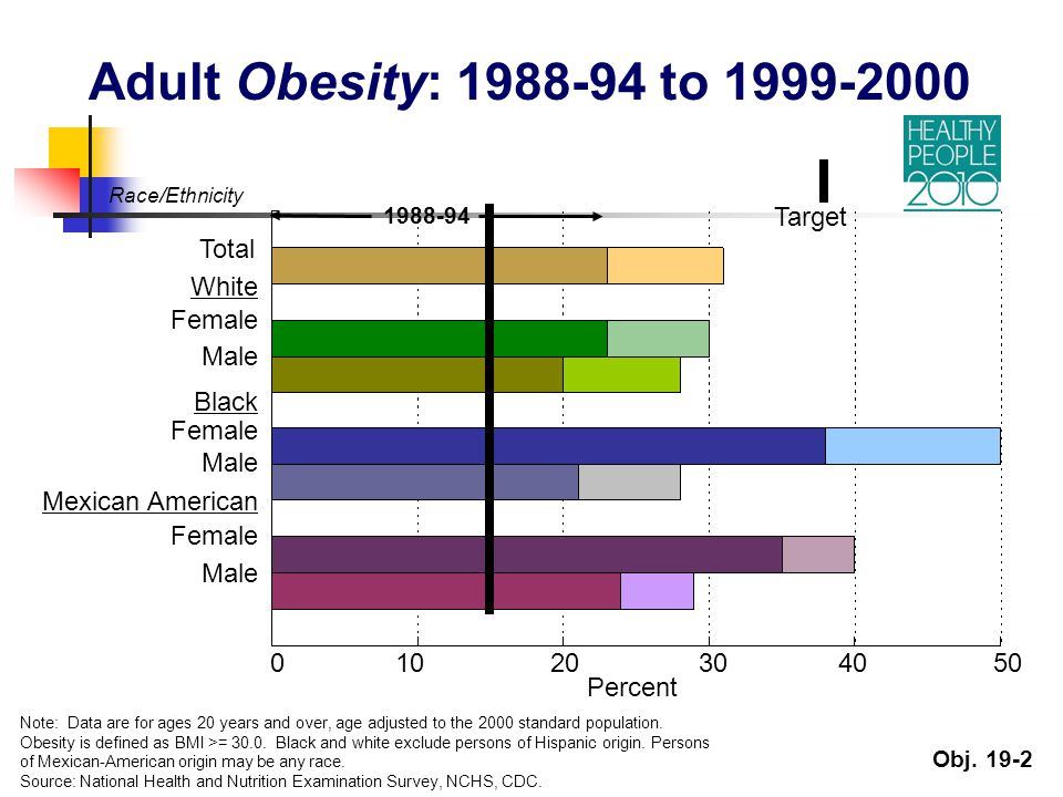 Obj. 19-2 Total White Female Male Black Female Male Mexican American Female Male Target Adult Obesity: 1988-94 to 1999-2000 0 10 20 30 40 50 Note: Dat