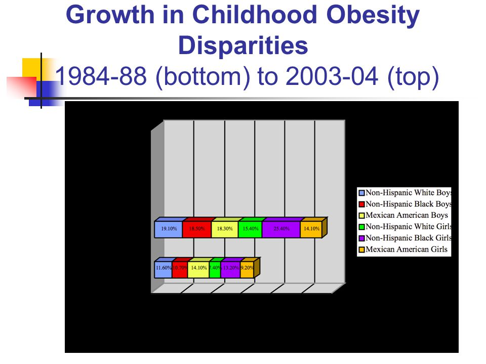 Growth in Childhood Obesity Disparities 1984-88 (bottom) to 2003-04 (top)