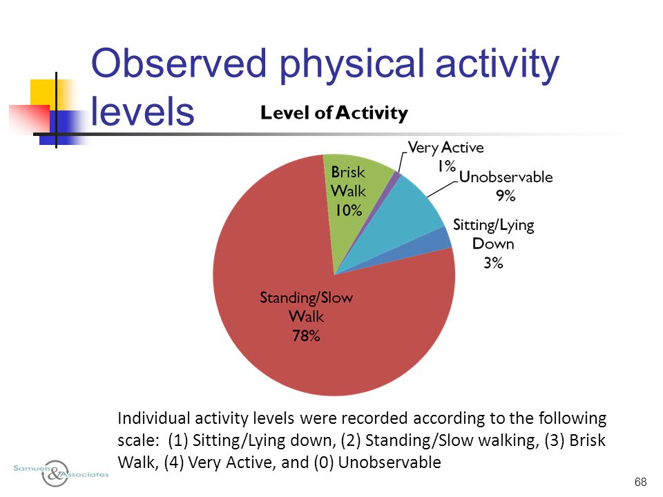 Observed physical activity levels 68 Individual activity levels were recorded according to the following scale: (1) Sitting/Lying down, (2) Standing/Slow walking, (3) Brisk Walk, (4) Very Active, and (0) Unobservable