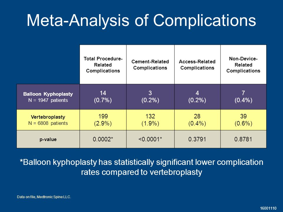 16001110 Meta-Analysis of Complications Total Procedure- Related Complications Cement-Related Complications Access-Related Complications Non-Device- Related Complications Balloon Kyphoplasty N = 1947 patients 14 (0.7%) 3 (0.2%) 4 (0.2%) 7 (0.4%) Vertebroplasty N = 6808 patients 199 (2.9%) 132 (1.9%) 28 (0.4%) 39 (0.6%) p-value 0.0002*<0.0001*0.37910.8781 *Balloon kyphoplasty has statistically significant lower complication rates compared to vertebroplasty Data on file, Medtronic Spine LLC.