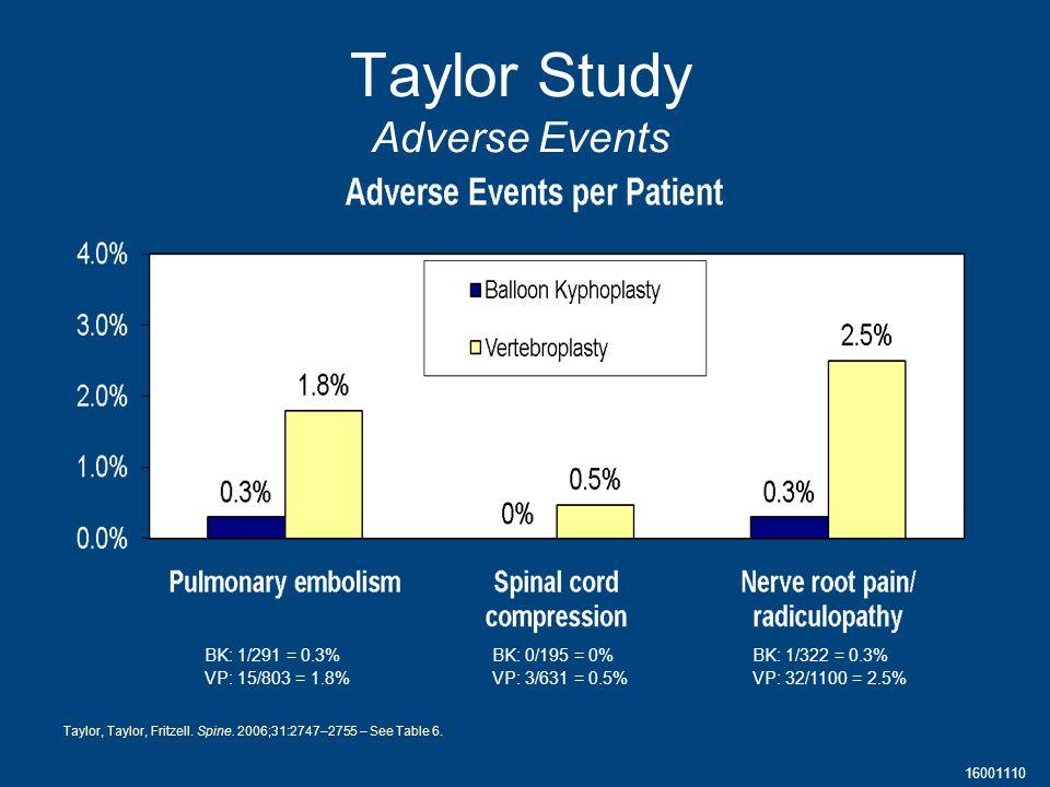 16001110 Taylor Study Adverse Events BK: 1/291 = 0.3% VP: 15/803 = 1.8% BK: 0/195 = 0% VP: 3/631 = 0.5% BK: 1/322 = 0.3% VP: 32/1100 = 2.5% Taylor, Taylor, Fritzell.