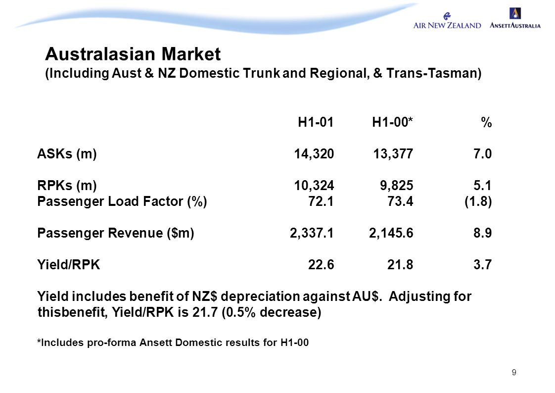 9 Australasian Market (Including Aust & NZ Domestic Trunk and Regional, & Trans-Tasman) H1-01H1-00*% ASKs (m)14,32013,3777.0 RPKs (m)10,3249,8255.1 Pa