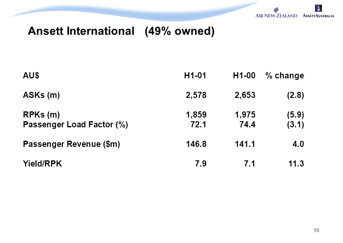 10 Ansett International (49% owned) AU$H1-01H1-00% change ASKs (m)2,5782,653(2.8) RPKs (m)1,8591,975(5.9) Passenger Load Factor (%)72.174.4(3.1) Passe