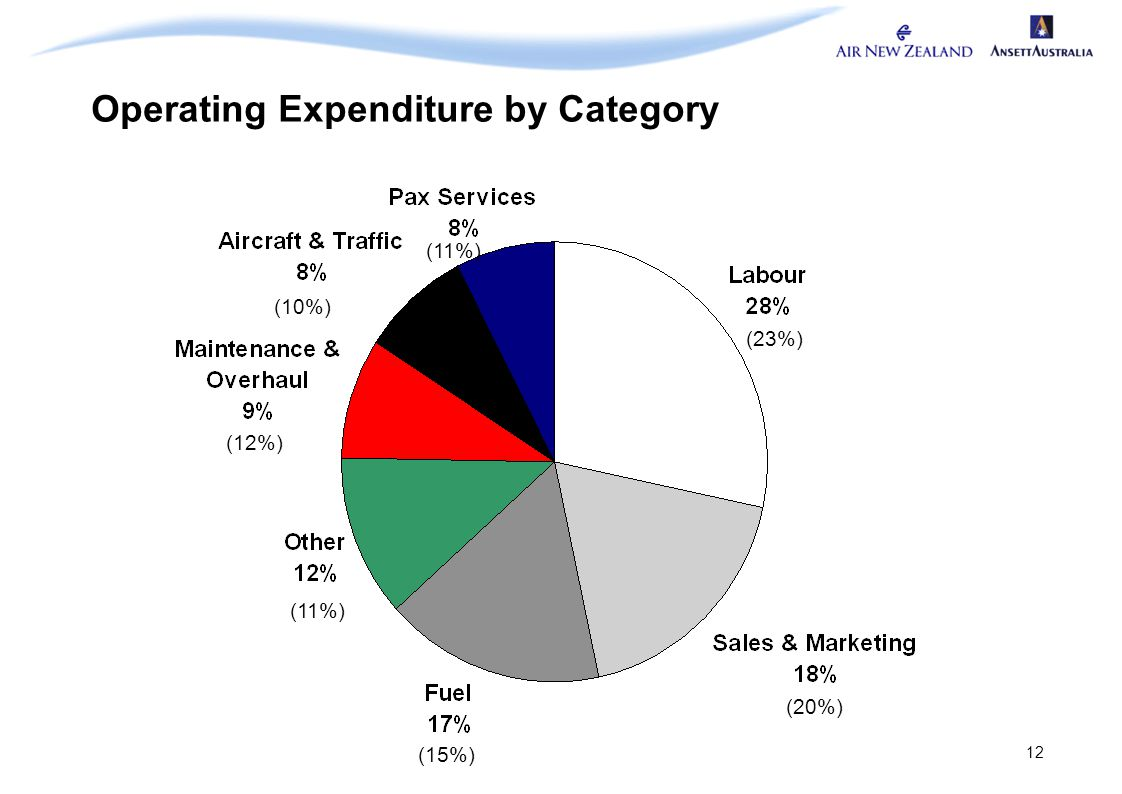 12 Operating Expenditure by Category (23%) (10%) (12%) (11%) (15%) (20%) (11%)