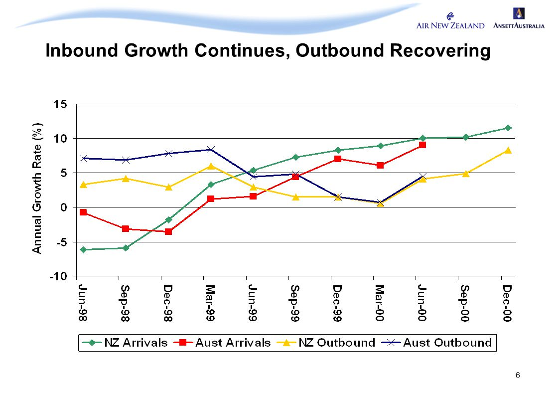 6 Inbound Growth Continues, Outbound Recovering