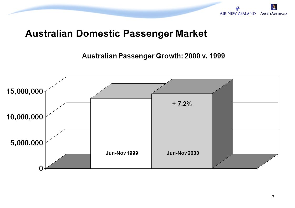 7 Australian Domestic Passenger Market + 7.2% Australian Passenger Growth: 2000 v. 1999 Jun-Nov 1999Jun-Nov 2000