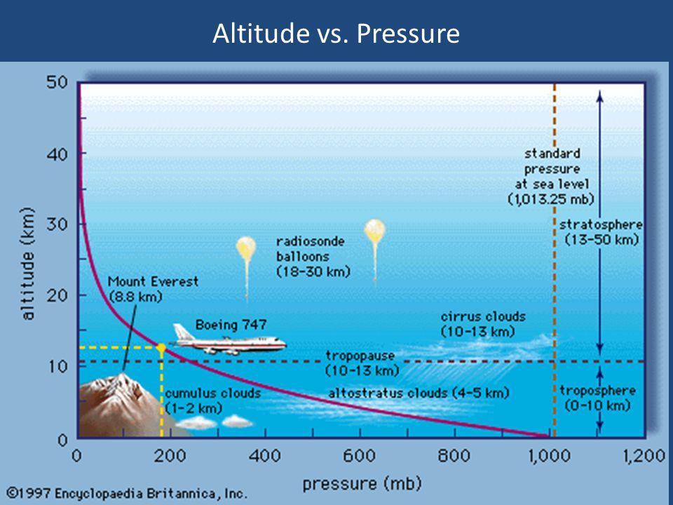 Altitude vs. Temperature