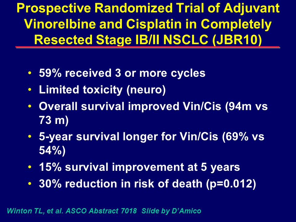 Prospective Randomized Trial of Adjuvant Vinorelbine and Cisplatin in Completely Resected Stage IB/II NSCLC (JBR10) 59% received 3 or more cycles Limited toxicity (neuro) Overall survival improved Vin/Cis (94m vs 73 m) 5-year survival longer for Vin/Cis (69% vs 54%) 15% survival improvement at 5 years 30% reduction in risk of death (p=0.012) Winton TL, et al.