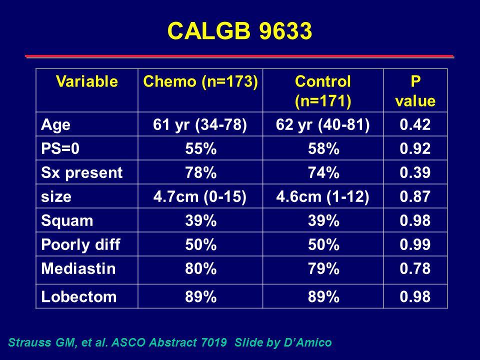CALGB 9633 VariableChemo (n=173)Control (n=171) P value Age61 yr (34-78)62 yr (40-81)0.42 PS=055%58%0.92 Sx present78%74%0.39 size4.7cm (0-15)4.6cm (1-12)0.87 Squam39% 0.98 Poorly diff50% 0.99 Mediastin80%79%0.78 Lobectom89% 0.98 Strauss GM, et al.