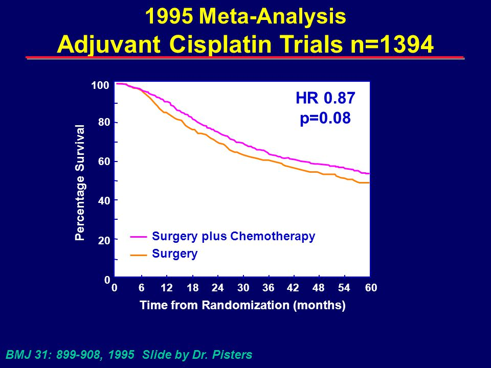 Adjuvant Chemotherapy 2004 Conclusions Consistent reductions in the risk of death have been observed in recent adjuvant platin-based trials and the 1995 meta-analysis.