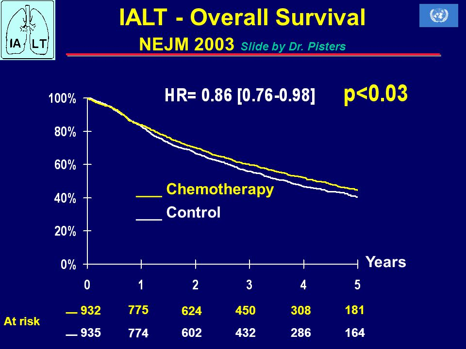 Advanced Non-Small Cell Lung Cancer Chemo naïve Previously Tx RR 21%, 6 %CRRR 10% 1yrS50%50% Rash MS 12 mo vs no rash 5 mo Women MS 16 mo vs Men 5 mo Pulm Tox 3 patients died, ?IPF vs PD West et el, Abstract #7014