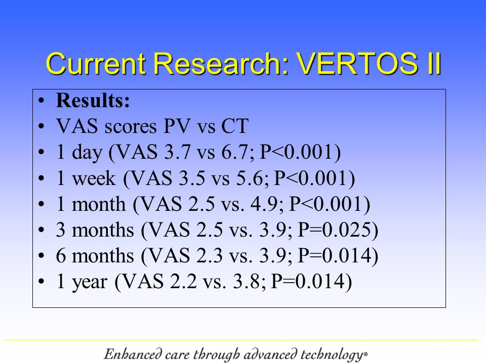 12 Current Research: VERTOS II Results: VAS scores PV vs CT 1 day (VAS 3.7 vs 6.7; P<0.001) 1 week (VAS 3.5 vs 5.6; P<0.001) 1 month (VAS 2.5 vs. 4.9;
