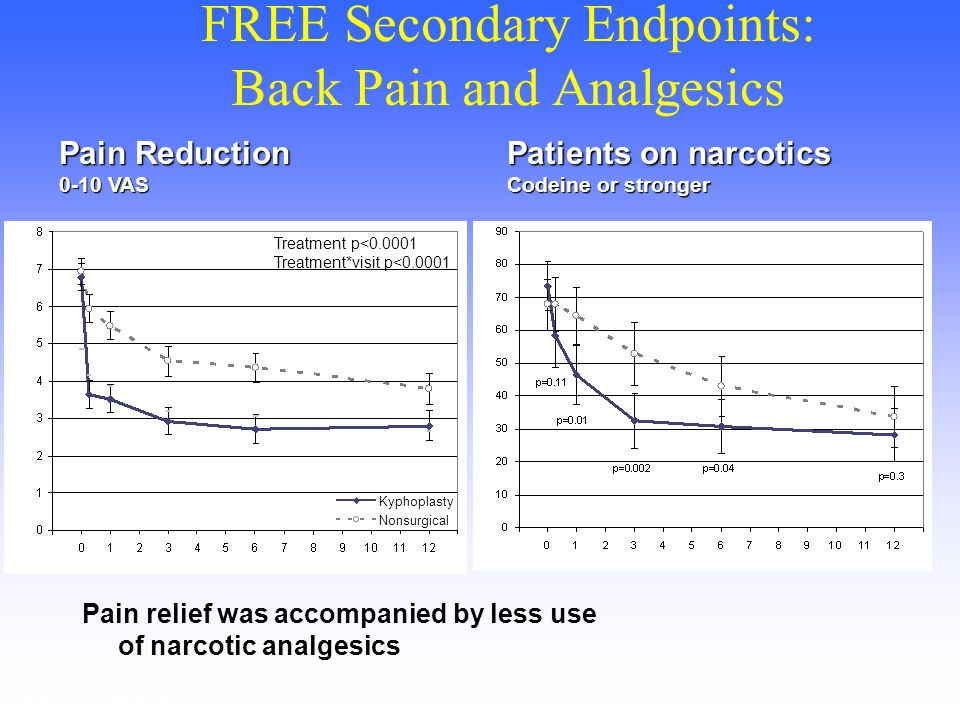4 FREE Secondary Endpoints: Back Pain and Analgesics Follow-up (months) Group means and 95% CI Follow-up (months) Percent and 95% CI Treatment p<0.000