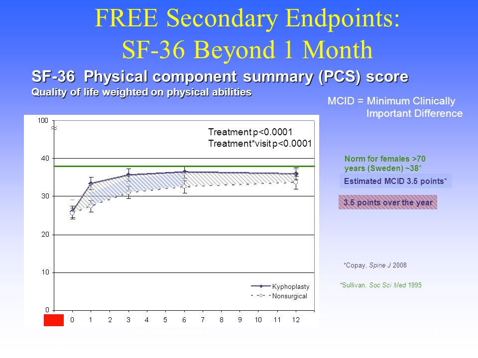 5 FREE Secondary Endpoints: SF-36 Beyond 1 Month SF-36 Physical component summary (PCS) score Quality of life weighted on physical abilities Norm for