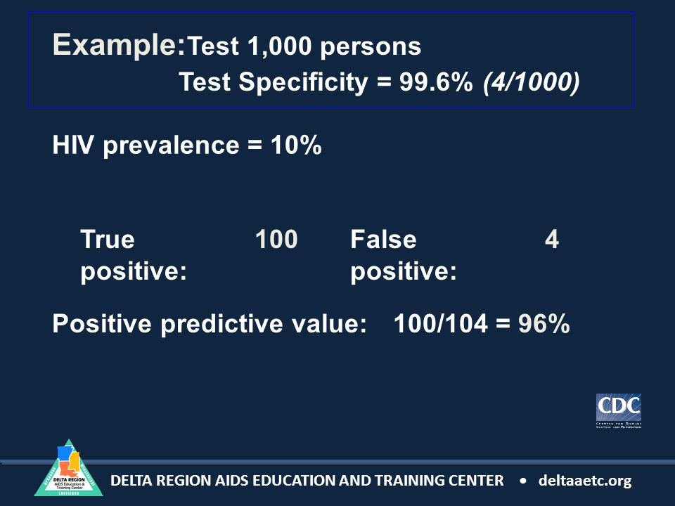 DELTA REGION AIDS EDUCATION AND TRAINING CENTER deltaaetc.org Example: Test 1,000 persons HIV prevalence = 10% True positive: False positive: Positive predictive value:100/104 = 96% 1004 Test Specificity = 99.6%(4/1000)