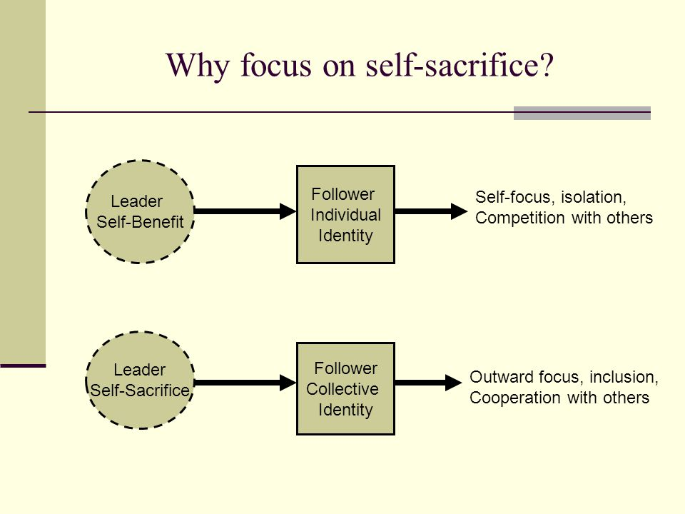 Leader Self-Benefit Leader Self-Sacrifice Follower Individual Identity Follower Collective Identity Self-focus, isolation, Competition with others Outward focus, inclusion, Cooperation with others Why focus on self-sacrifice