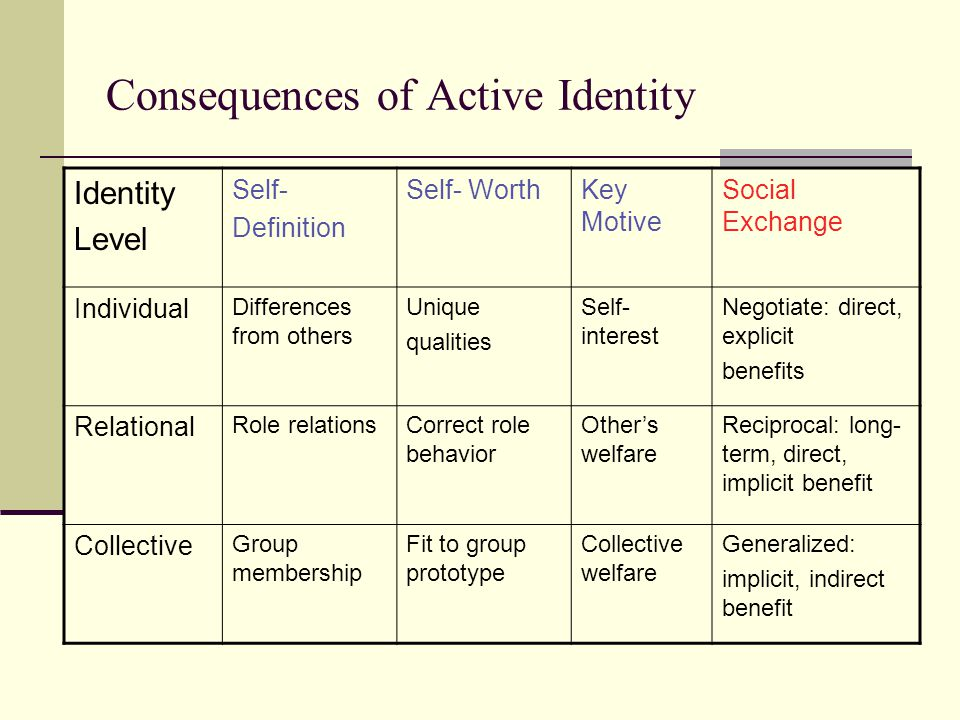 Consequences of Active Identity Identity Level Self- Definition Self- WorthKey Motive Social Exchange Individual Differences from others Unique qualities Self- interest Negotiate: direct, explicit benefits Relational Role relationsCorrect role behavior Other's welfare Reciprocal: long- term, direct, implicit benefit Collective Group membership Fit to group prototype Collective welfare Generalized: implicit, indirect benefit