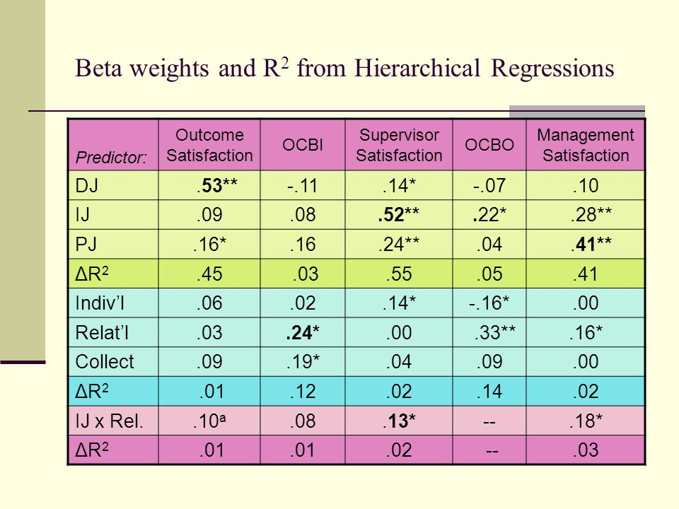 Beta weights and R 2 from Hierarchical Regressions Predictor: Outcome Satisfaction OCBI Supervisor Satisfaction OCBO Management Satisfaction DJ.53**-.11.14*-.07.10 IJ.09.08.52**.22*.28** PJ.16*.16.24**.04.41** ΔR2ΔR2.45.03.55.05.41 Indiv'l.06.02.14*-.16*.00 Relat'l.03.24*.00.33**.16* Collect.09.19*.04.09.00 ΔR2ΔR2.01.12.02.14.02 IJ x Rel..10 a.08.13*--.18* ΔR2ΔR2.01.02 --.03