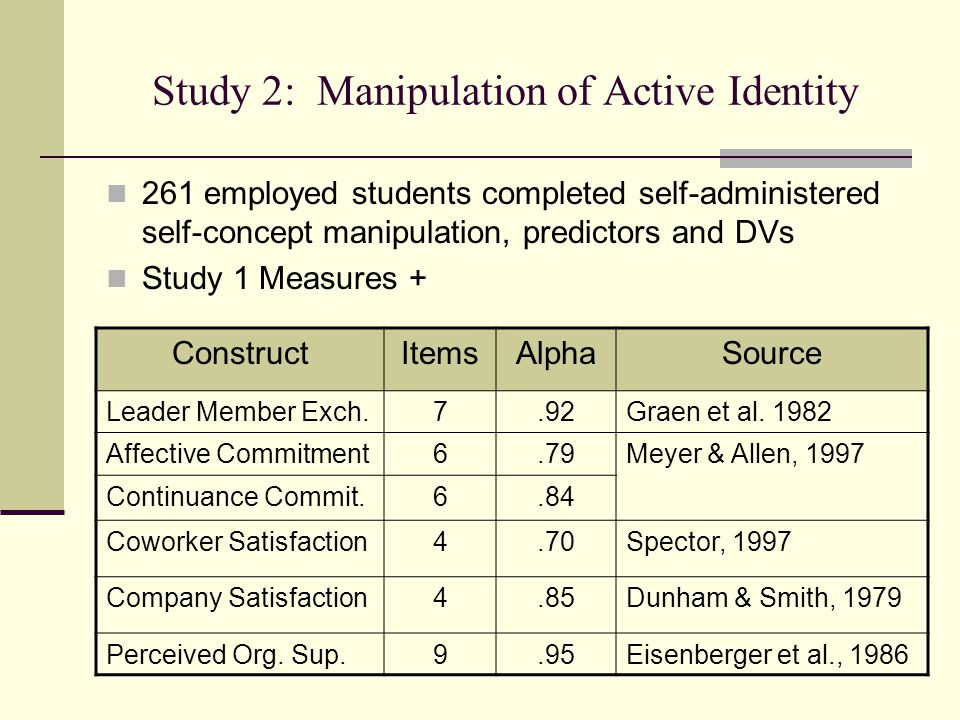 Study 2: Manipulation of Active Identity 261 employed students completed self-administered self-concept manipulation, predictors and DVs Study 1 Measures + ConstructItemsAlphaSource Leader Member Exch.7.92Graen et al.