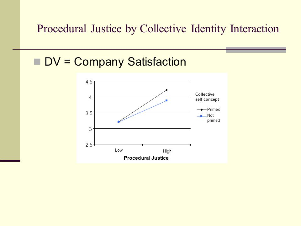 Procedural Justice by Collective Identity Interaction DV = Company Satisfaction 2.5 3 3.5 4 4.5 Low High Procedural Justice Primed Not primed Collective self-concept