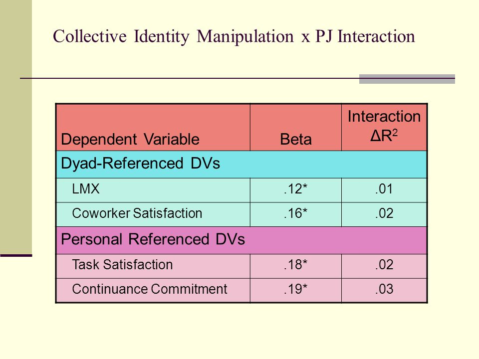 Collective Identity Manipulation x PJ Interaction Dependent VariableBeta Interaction ΔR 2 Dyad-Referenced DVs LMX.12*.01 Coworker Satisfaction.16*.02 Personal Referenced DVs Task Satisfaction.18*.02 Continuance Commitment.19*.03