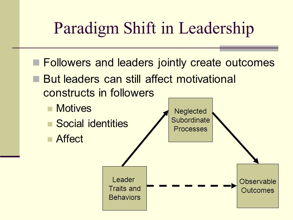Paradigm Shift in Leadership Followers and leaders jointly create outcomes But leaders can still affect motivational constructs in followers Motives Social identities Affect Leader Traits and Behaviors Neglected Subordinate Processes Observable Outcomes