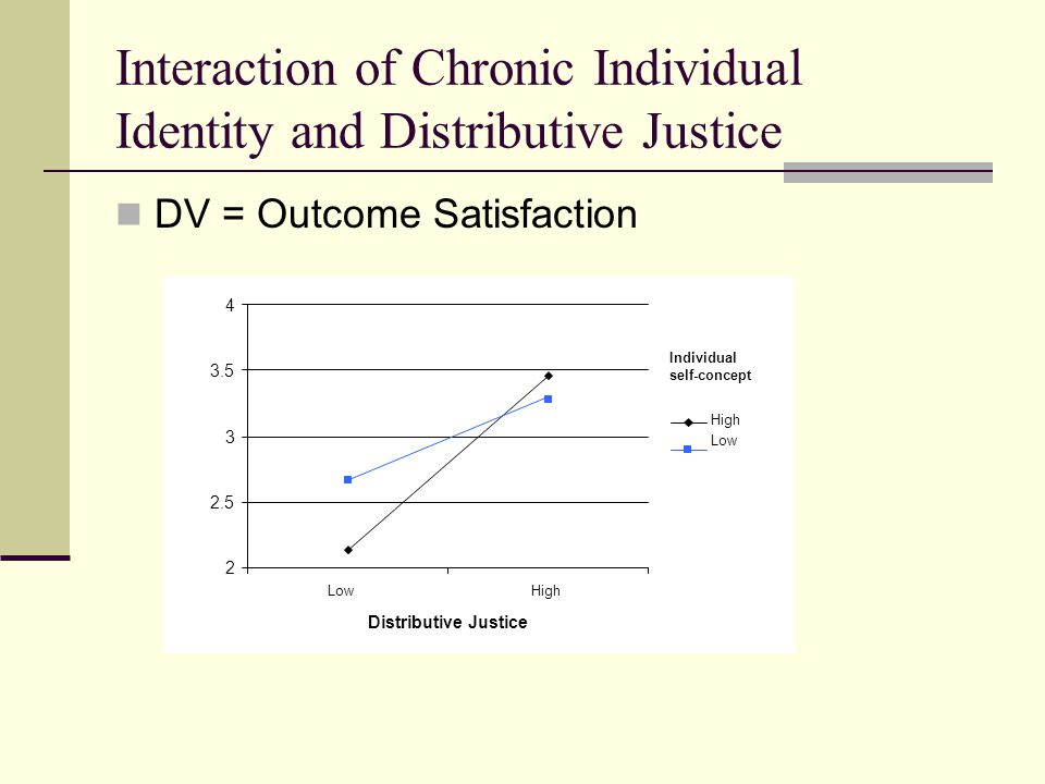 Interaction of Chronic Individual Identity and Distributive Justice DV = Outcome Satisfaction 2 2.5 3 3.5 4 LowHigh Distributive Justice Individual self-concept High Low