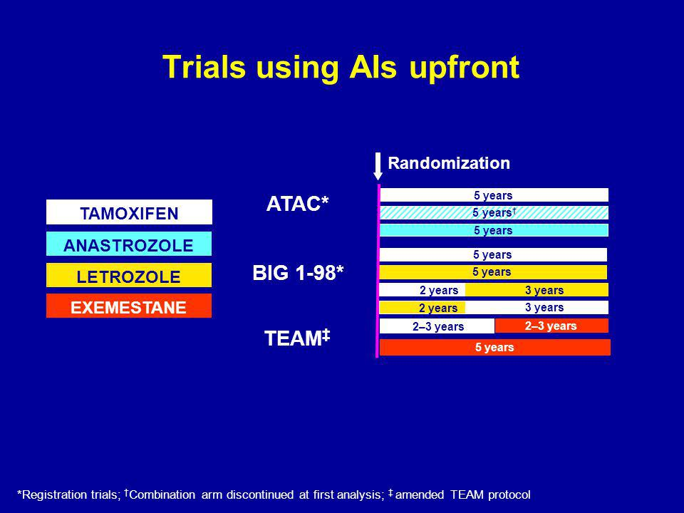 Trials using AIs upfront TAMOXIFEN ANASTROZOLE LETROZOLE EXEMESTANE ATAC* BIG 1-98* 5 years 5 years † 5 years 2 years 3 years 5 years Randomization TEAM ‡ *Registration trials; † Combination arm discontinued at first analysis; ‡ amended TEAM protocol 5 years 2–3 years