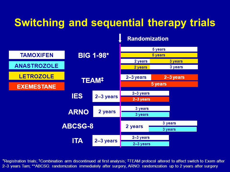 Switching and sequential therapy trials TAMOXIFEN ANASTROZOLE LETROZOLE EXEMESTANE BIG 1-98* ABCSG-8 IES 5 years 3 years 2 years 2–3 years 2 years 3 years 5 years Randomization ITA 2–3 years 3 years 2 years ARNO TEAM ‡ 5 years 2–3 years * Registration trials; † Combination arm discontinued at first analysis; ‡ TEAM protocol altered to affect switch to Exem after 2–3 years Tam; **ABCSG: randomization immediately after surgery, ARNO: randomization up to 2 years after surgery