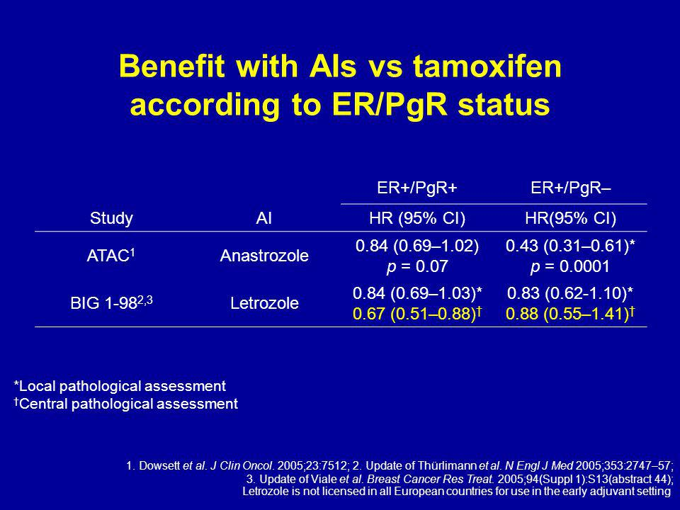 Benefit with AIs vs tamoxifen according to ER/PgR status *Local pathological assessment † Central pathological assessment ER+/PgR+ER+/PgR– StudyAIHR (95% CI) ATAC 1 Anastrozole 0.84 (0.69–1.02) p = 0.07 0.43 (0.31–0.61)* p = 0.0001 BIG 1-98 2,3 Letrozole 0.84 (0.69–1.03)* 0.67 (0.51–0.88) † 0.83 (0.62-1.10)* 0.88 (0.55–1.41) † 1.